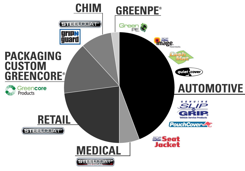 Markets Pie Chart