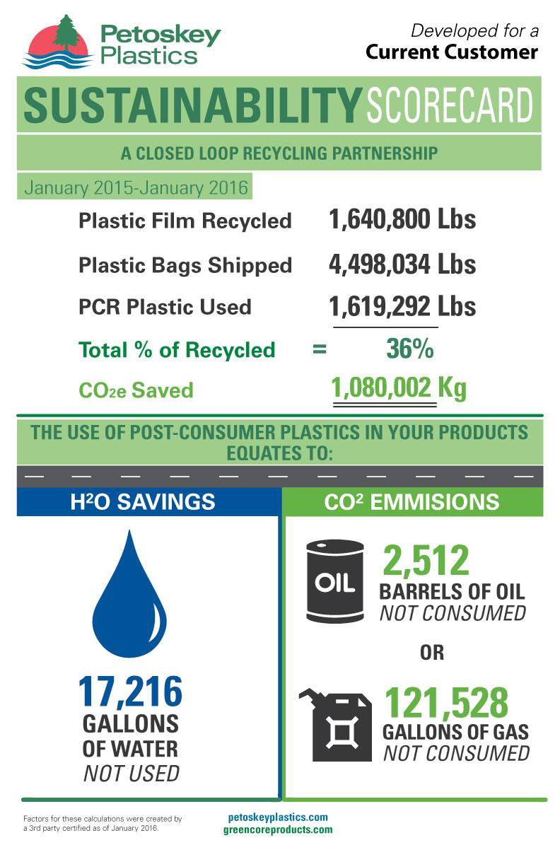 Sustainability-Scorecard-Example_web