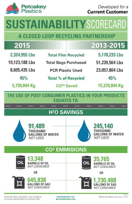 Sustainability-Scorecard
